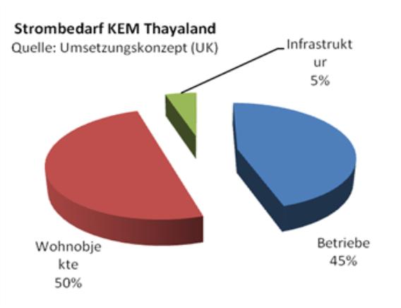 Dächer als Energiequelle in der KEM Thayaland