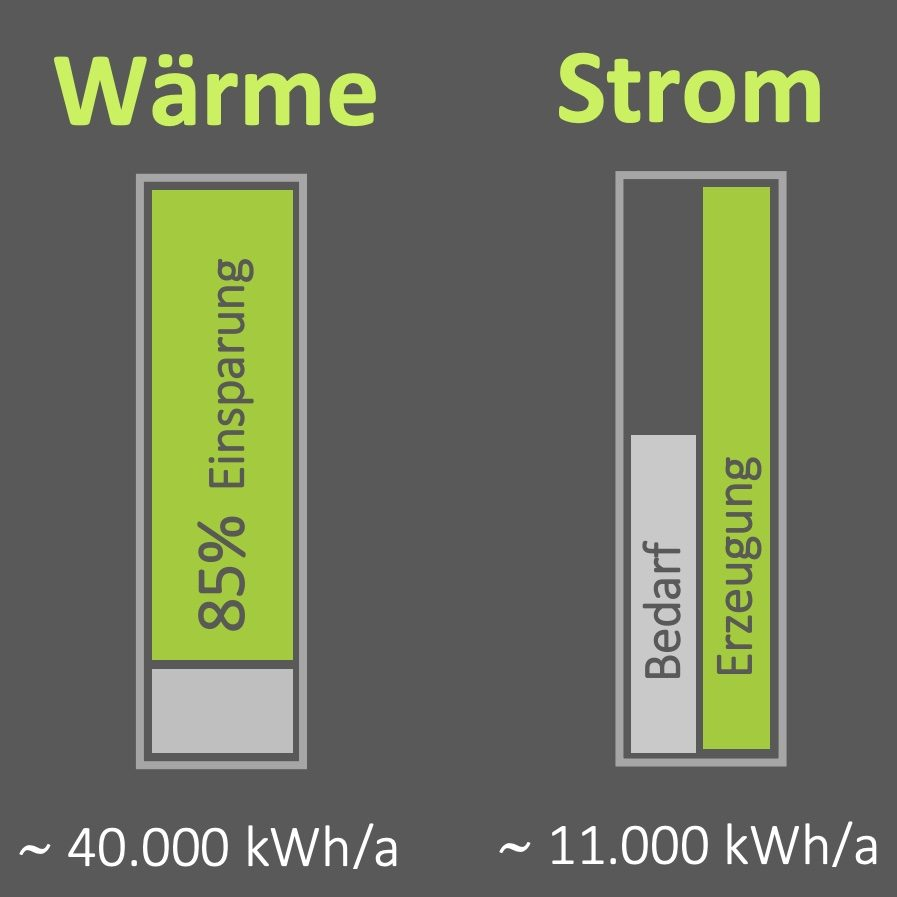 Klima und Energie
